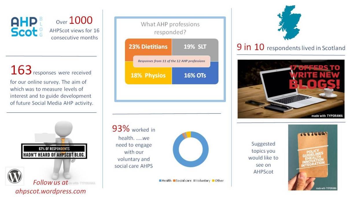 Survey infographic draft 3 ff